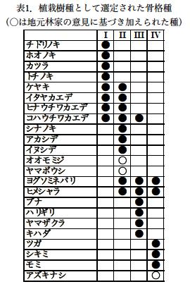 徳島高丸山樹種