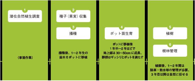宮脇式フロー