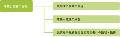 事業計画書の目的