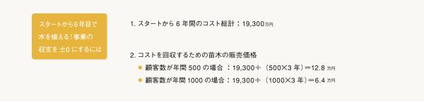 苗木の価格
